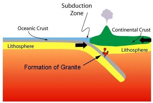 How Granite is formed